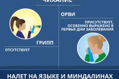 1_Отличие-гриппа-от-ОРВИ